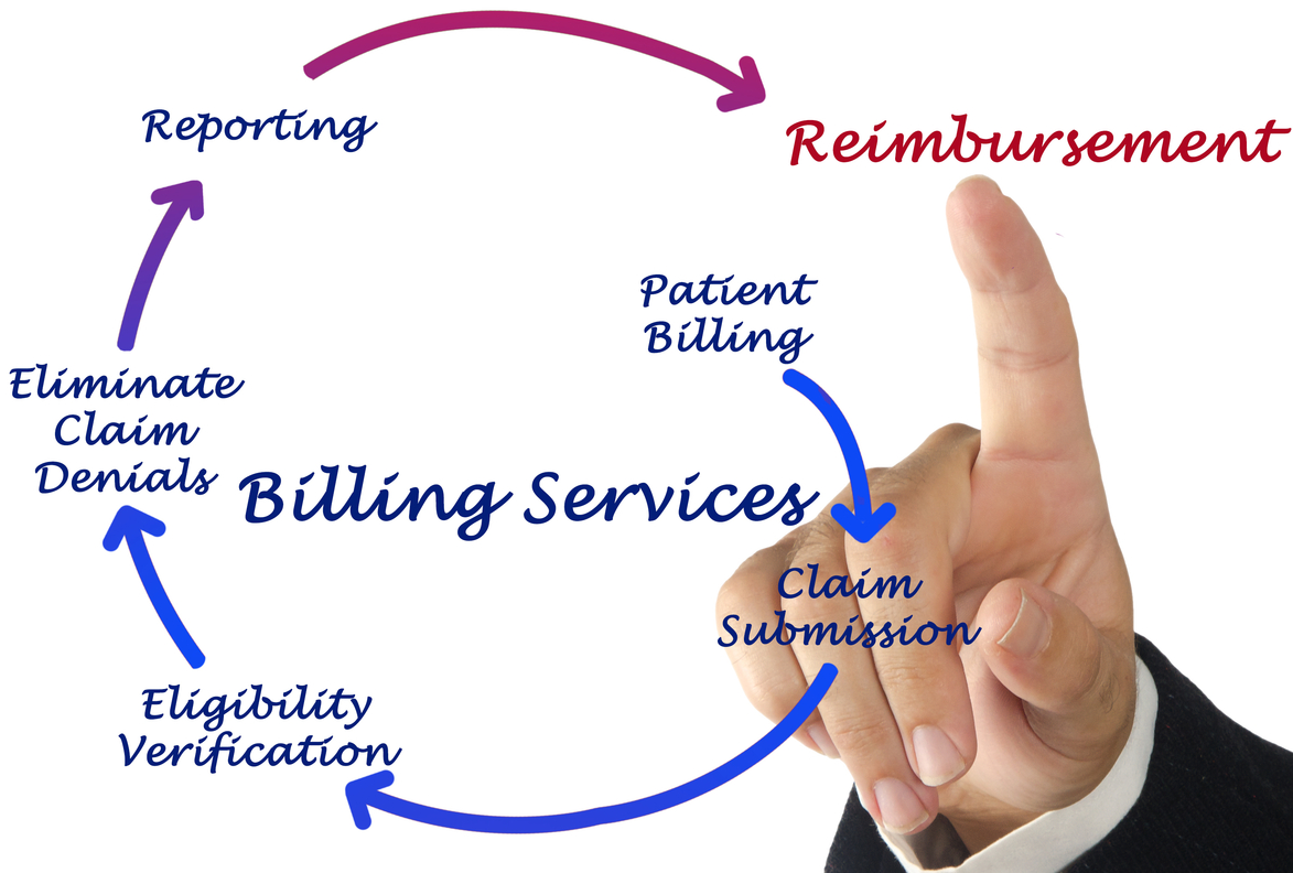Successful Medical Billing Process